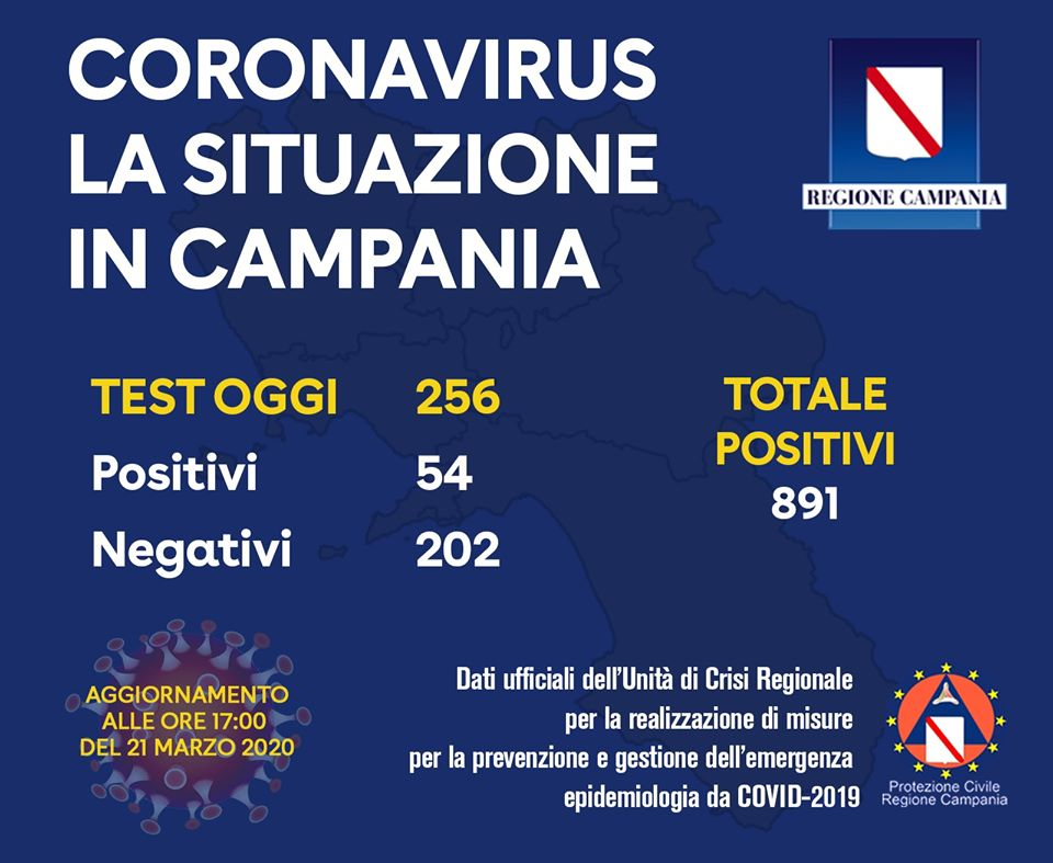 Coronavirus. Totale positivi in Campania 891. (ore 17:00)