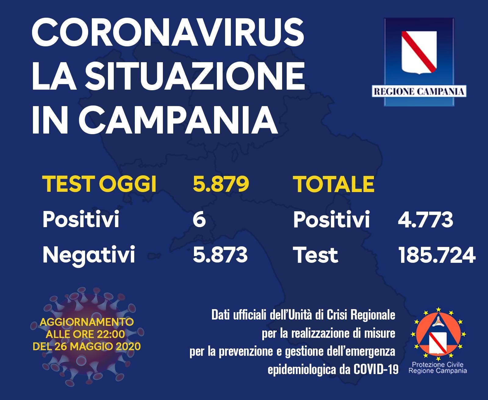 Campania. 6 i positivi di oggi su 5879 tamponi.