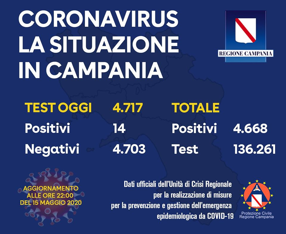 Regione Campania. Oggi 14 positivi su 4717 tamponi