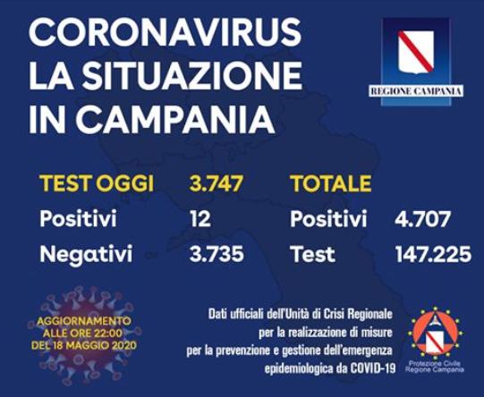 Campania. I dati: 12 positivi su 3.747 tamponi