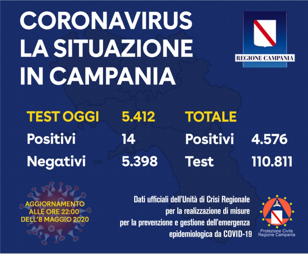 Campania, oggi 14 positivi