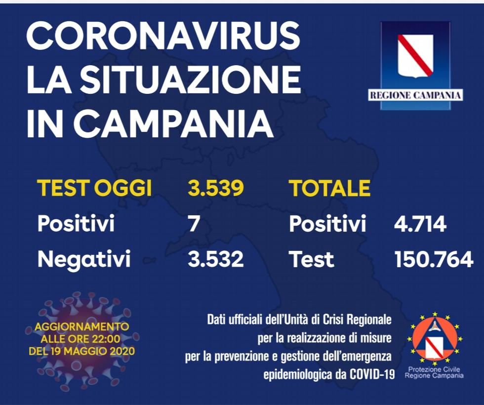 Oggi sette positivi in Campania