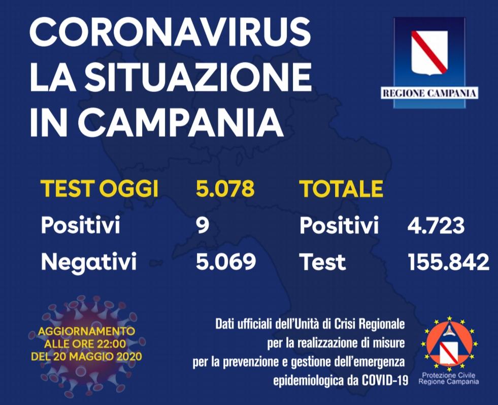 Campania, i positivi di oggi sono nove