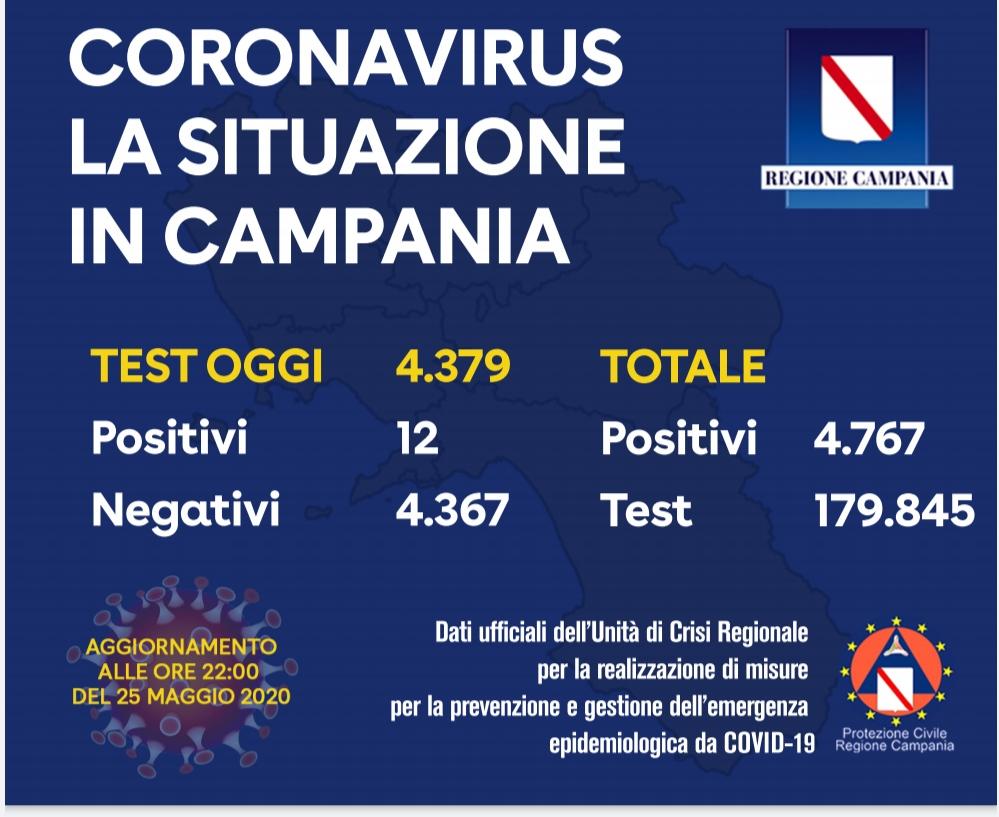 Campania, dodici positivi