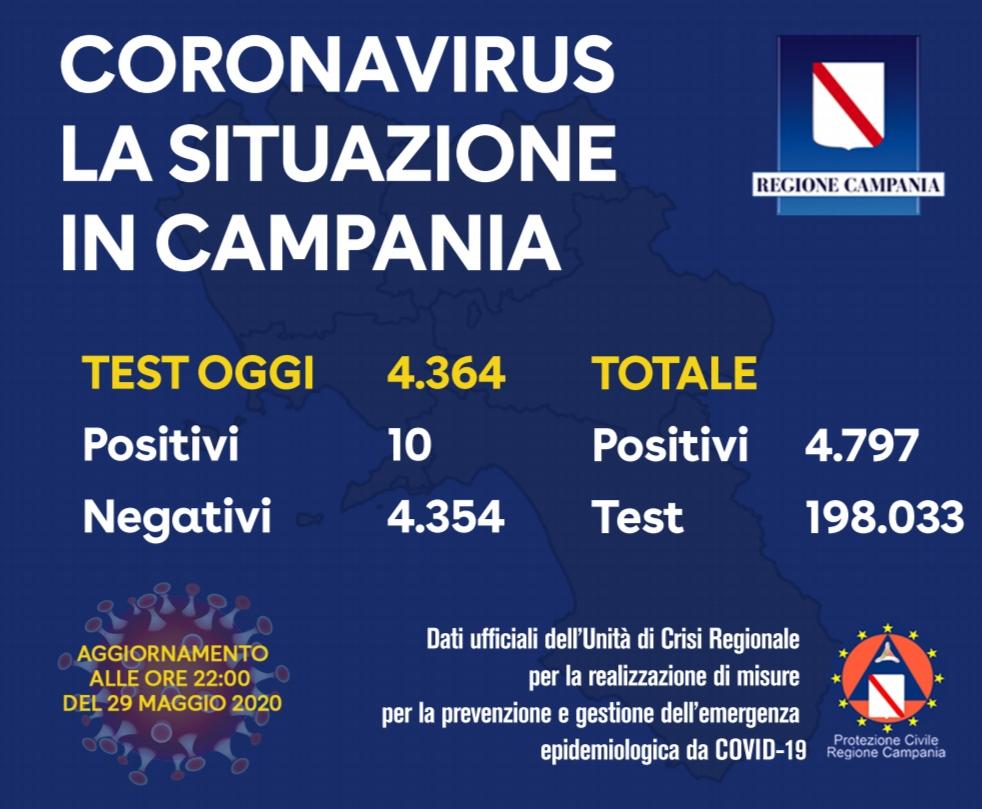 Campania, oggi 10 positivi