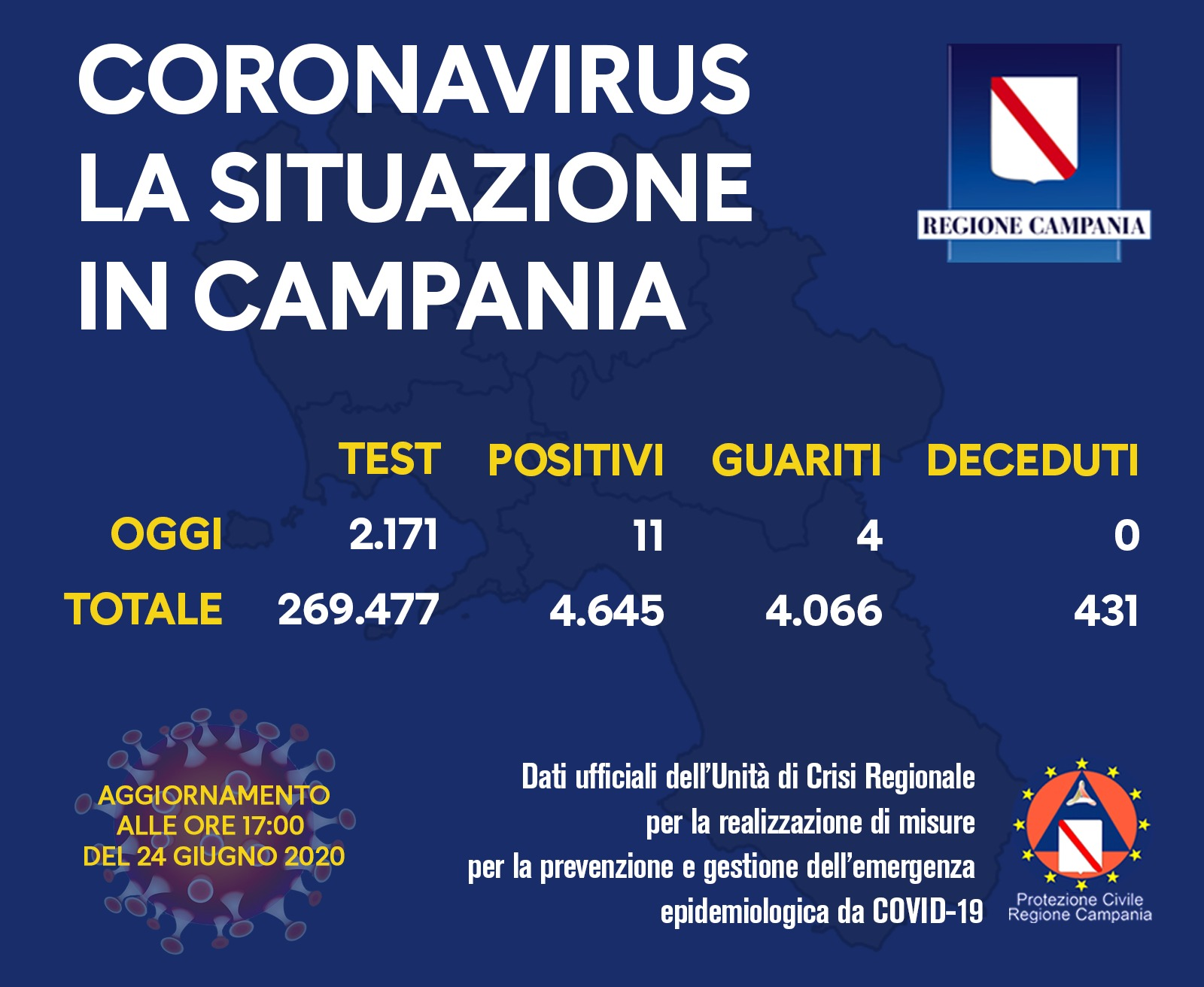 Campania. 11 i positivi registrati oggi