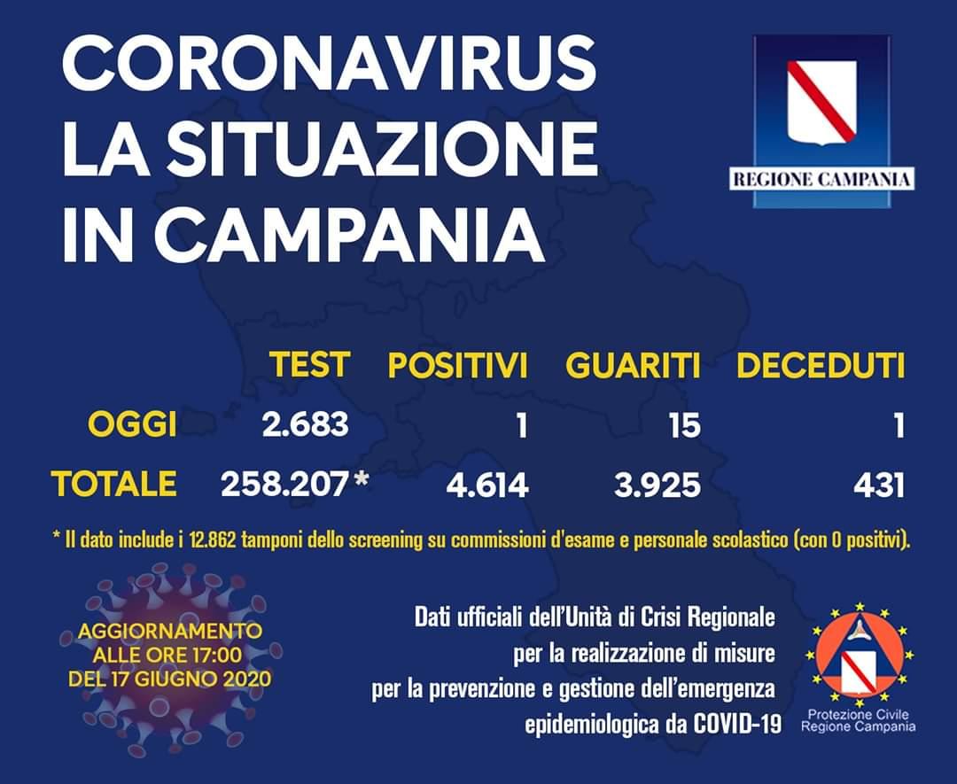 Campania. Un solo positivo oggi
