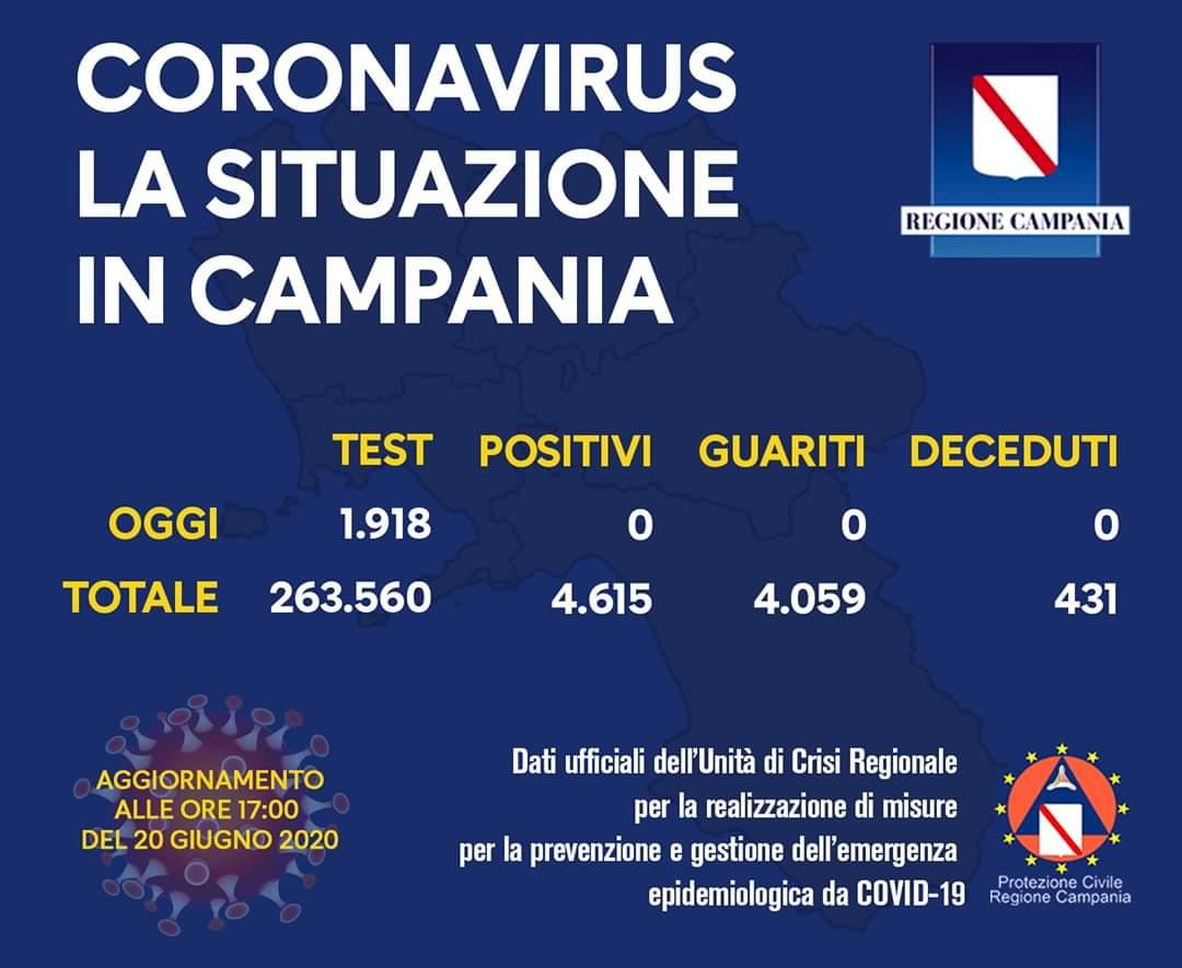 Campania. Anche oggi zero positivi.