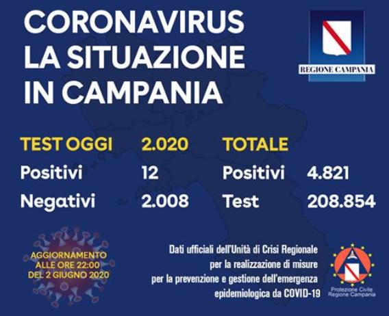 Covid Campania. Lieve risalita dei contagi: oggi 12 positivi