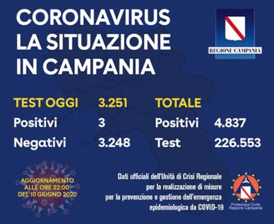Campania. I dati di oggi. 3 nuovi positivi su 3251 tamponi