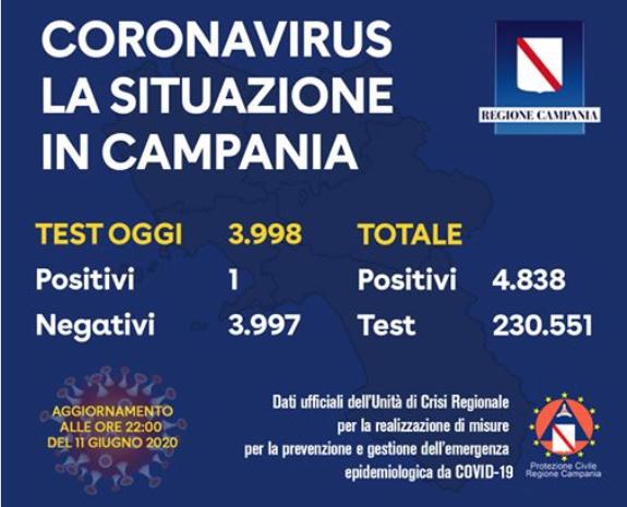 Campania. Un solo positivo oggi su circa 4000 tamponi