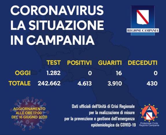 Covid Campania. Il bollettino di oggi: zero contagi