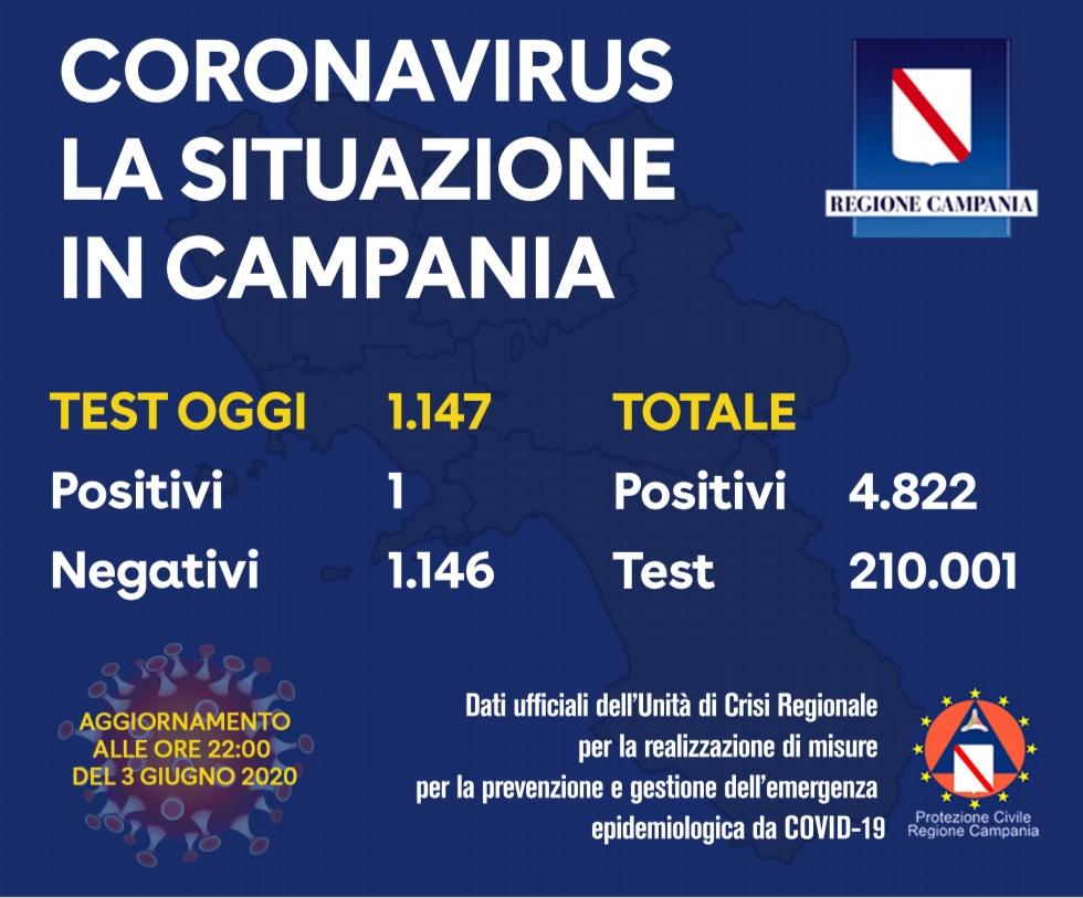 Covid, oggi in Campania un solo positivo