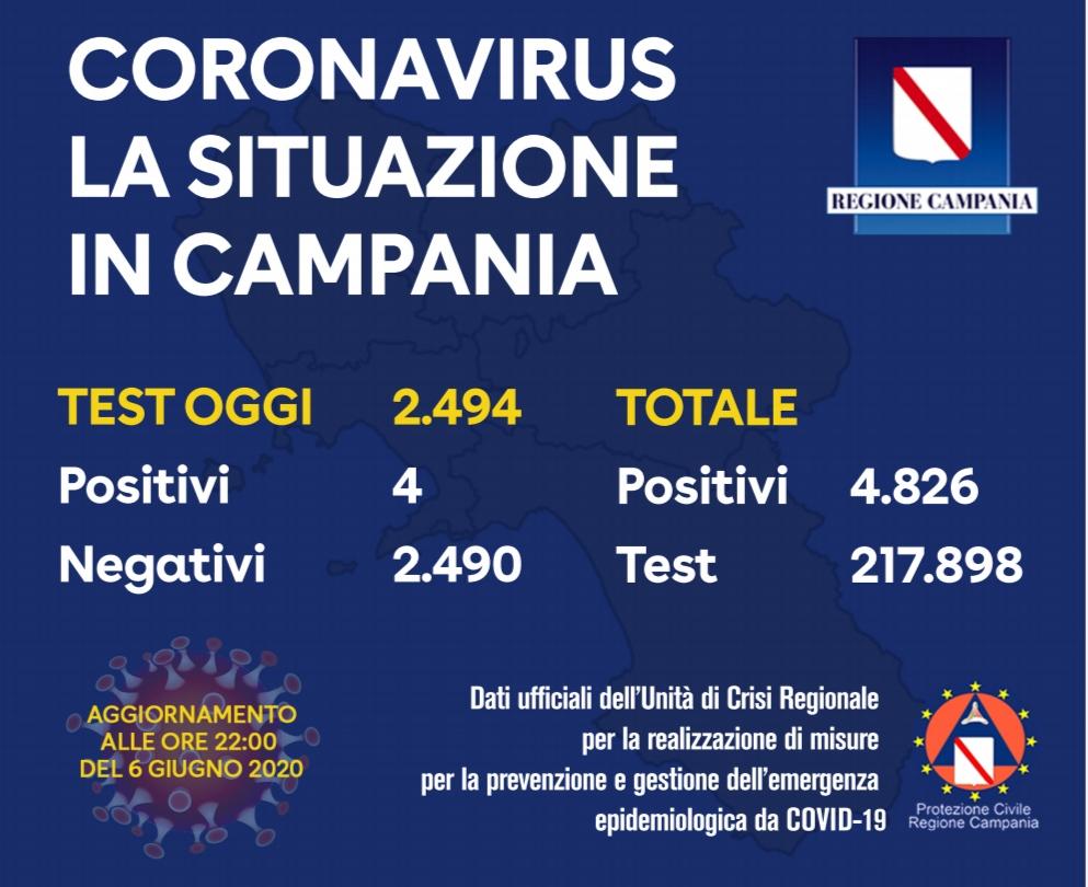 Campania, oggi quattro positivi