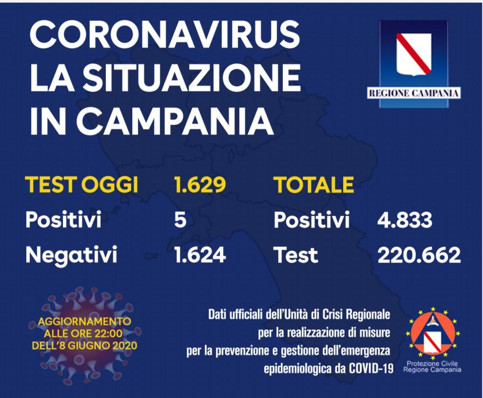 Campania, oggi cinque positivi