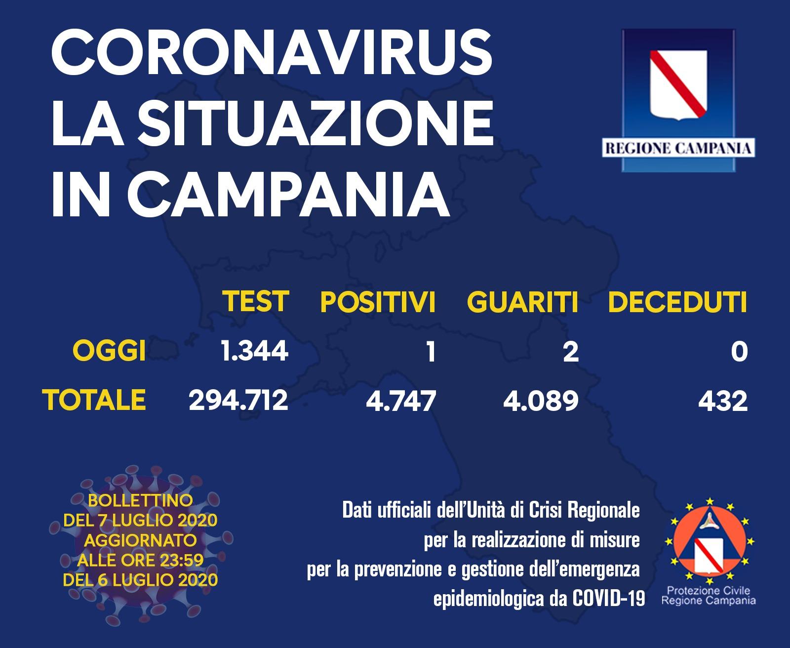Campania. Un solo positivo oggi.