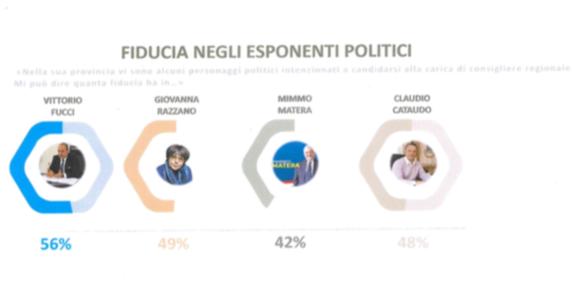 Regionali. Sondaggi: Vittorio Fucci: riscuote il 56% della fiducia dei sanniti