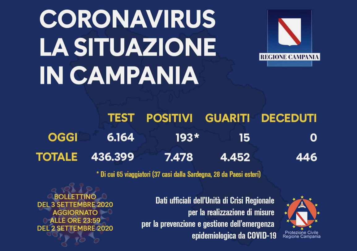 Covid Campania. I dati di oggi.