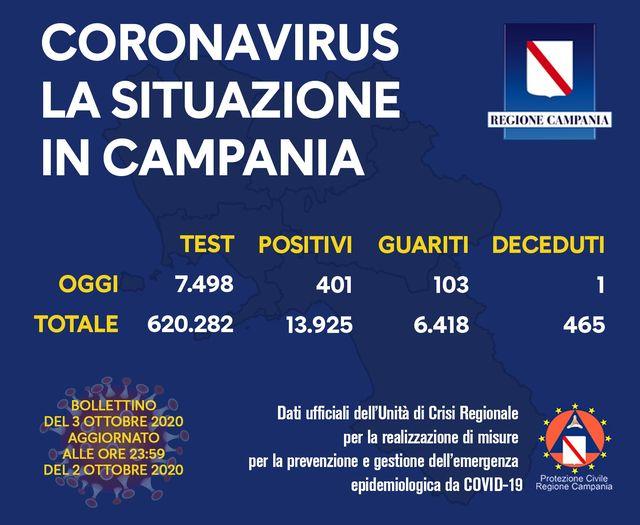 Covid Campania. 401 positivi su 7498 tamponi