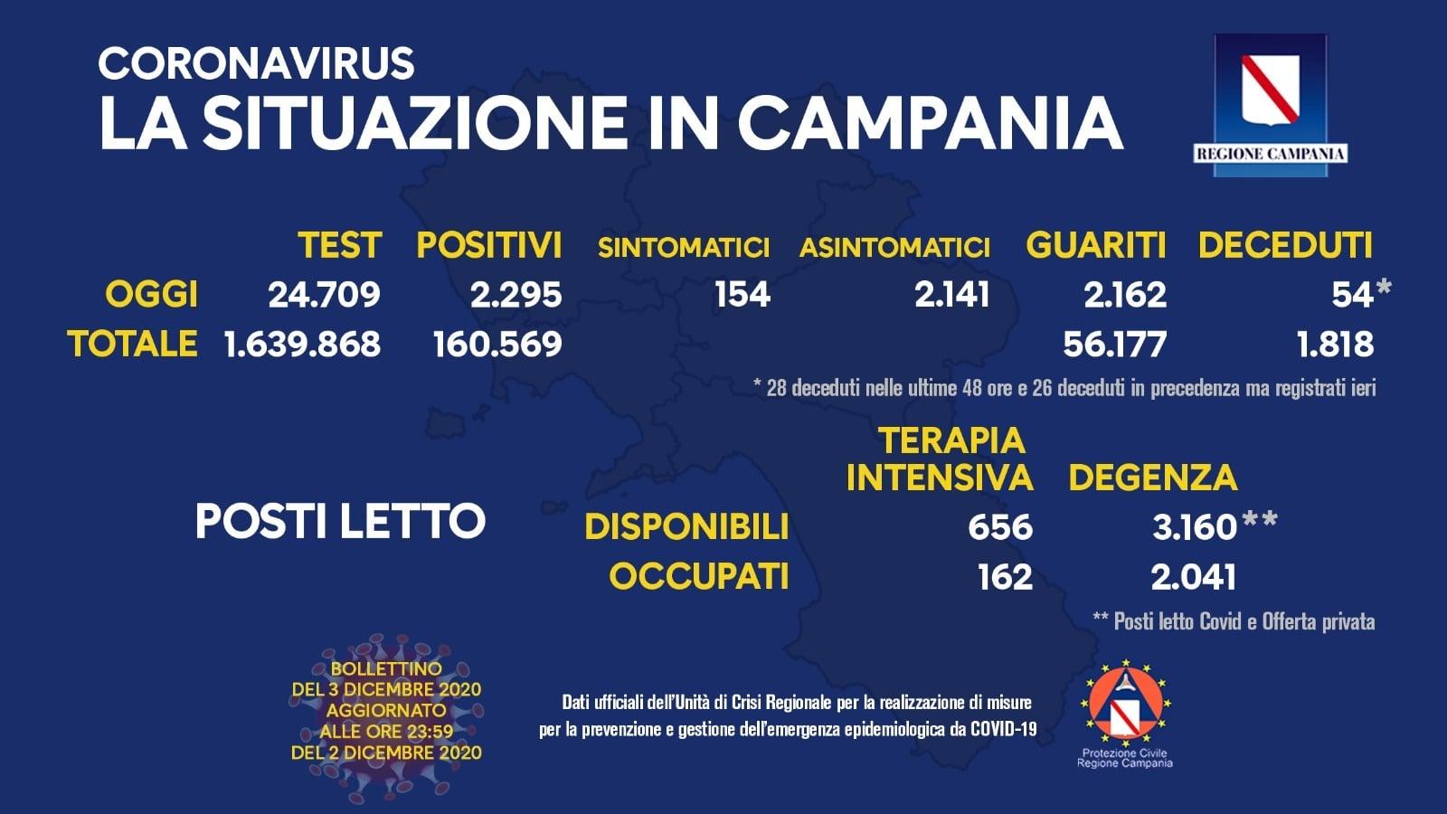 Covid Campania. 2295 nuovi positivi su 24.709 tamponi