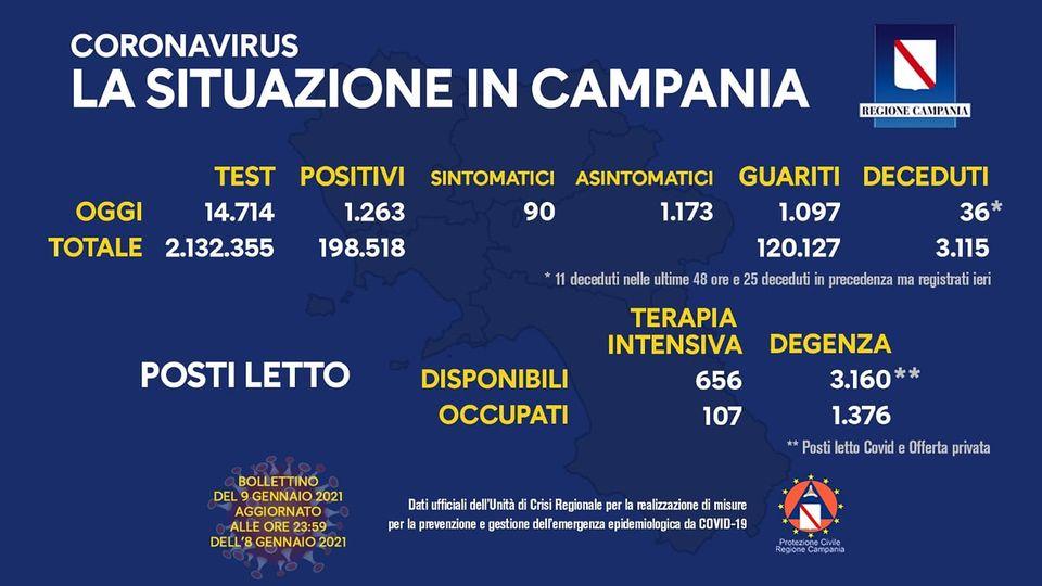 Bollettino Covid Campania: 1263 positivi su 14.714 tamponi